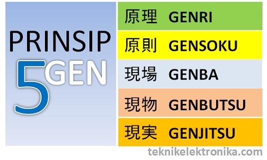 5 Gen (Genri, Genbutsu, Genba, Gensoku, Genjitsu)