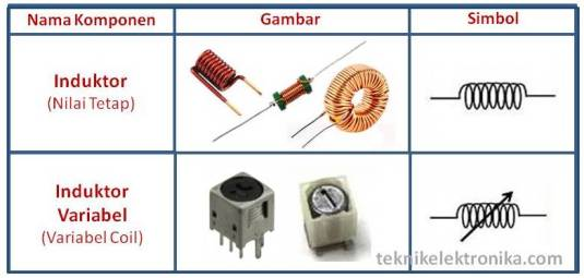 Jenis-jenis Induktor (Coil)