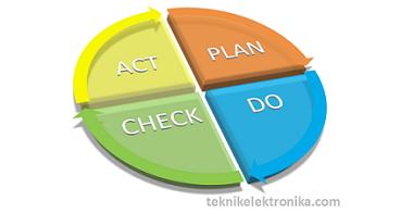 Pengertian dan Siklus PDCA