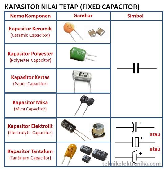 Simbol Dan Fungsi Kapasitor Beserta Jenis Jenis Kapasitor