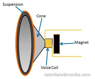 Struktur Dasar Loudspeaker