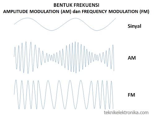 Bentuk Frekuensi AM dan FM