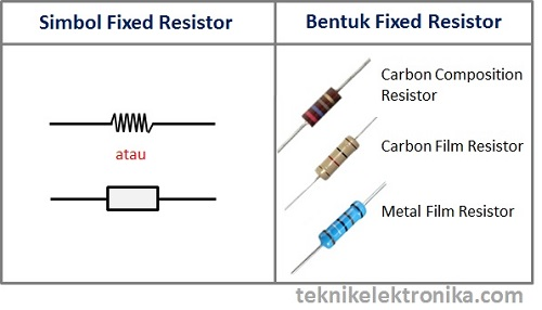Simbol dan Bentuk Fixed Resistor