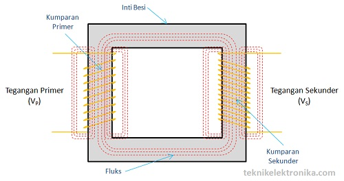 Fluks Magnet Transformator