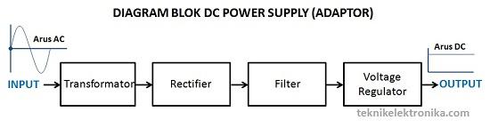 Prinsip kerja DC Power Supply (Diagram Blok DC Power Supply)
