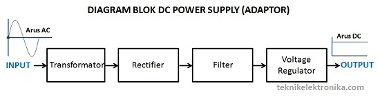 Prinsip kerja DC Power Supply (Diagram Blok DC Power Supply)