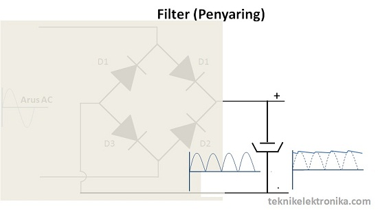 Rangkaian Filter (Penyaring)