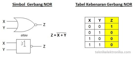 Simbol Gerbang Logika NOR dan Tabel Kebenaran Gerbang NOR