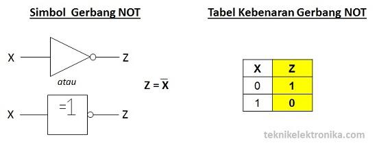 Simbol Gerbang Logika NOT dan Tabel Kebenaran Gerbang NOT