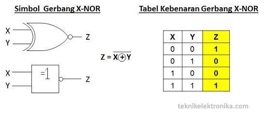Simbol Gerbang Logika X-NOR dan Tabel Kebenaran Gerbang X-NOR