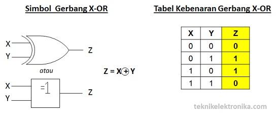 Simbol Gerbang Logika X-OR dan Tabel Kebenaran Gerbang X-OR