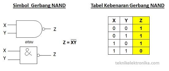 Simbol Gerbang NAND dan Tabel Kebenaran Gerbang NAND