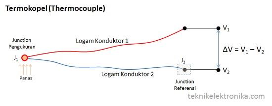 Konstruksi Termokopel (thermocouple)