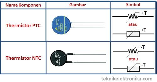 Bentuk dan Simbol Thermistor PTC dan NTC