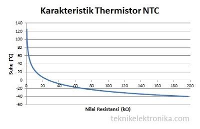 Karakteristik Thermistor NTC