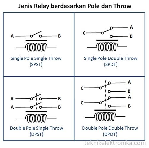 Jenis relay berdasarkan Pole dan Throw