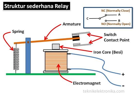 Struktur dasar Relay