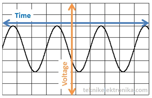 Time vs Voltage Osiloskop