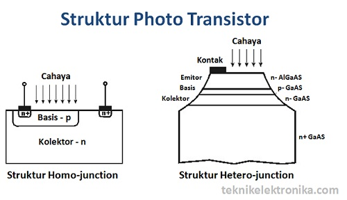 Struktur Phototransistor (Homojunction dan Heterojunction)