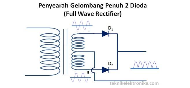 Penyearah Gelombang Penuh (Full Wave Rectifier) - 2 dioda
