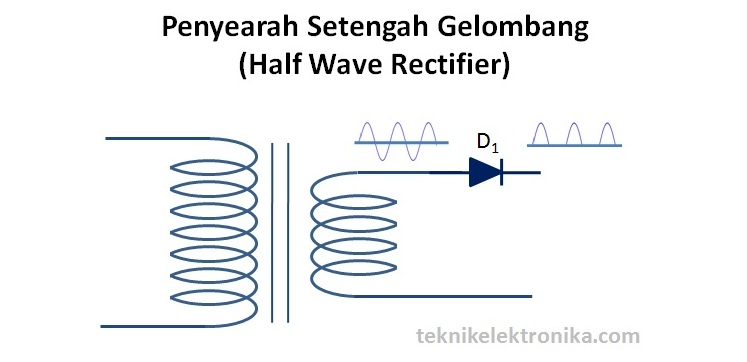 Penyearah Setengah Gelombang (Half Wave Rectifier)