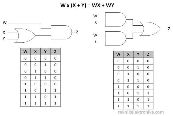 Hukum Distributif Aljabar Boolean