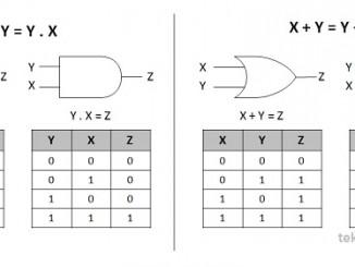 Hukum Komutatif pada Aljabar Boolean