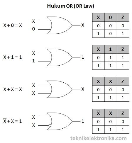 Hukum OR Aljabar Boolean