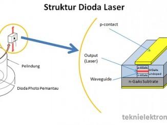 Pengertian Dioda Laser dan Aplikasinya