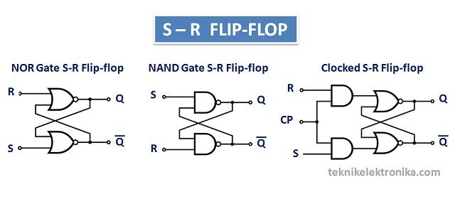 Pengertian Flip-flop dan Jenis-jenisnya