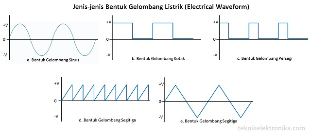 Pengertian electrical waveform bentuk gelombang listrik dan jenis pengertian electrical waveform bentuk gelombang listrik dan jenis jenisnya teknik elektronika ccuart Choice Image