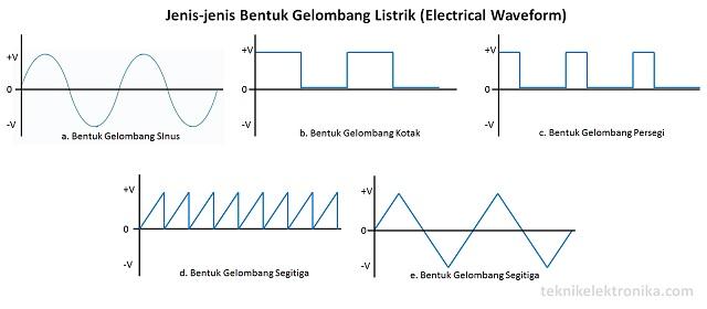 Pengertian Electrical Waveform (Bentuk Gelombang Listrik) dan Jenis-jenisnya