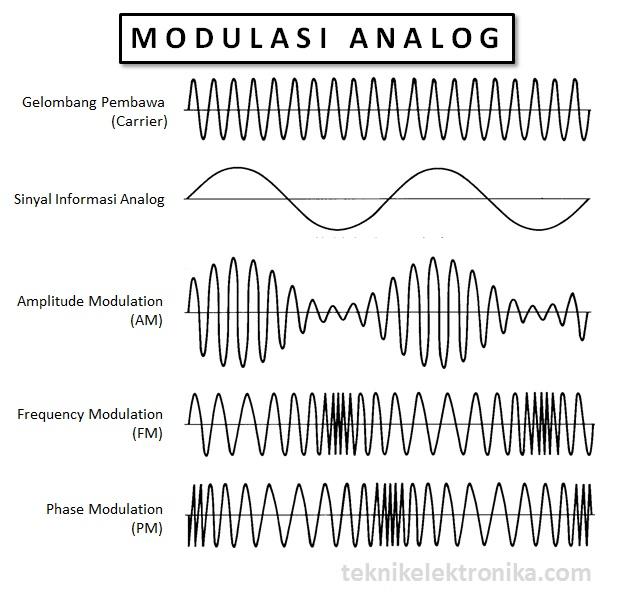Pengertian Modulasi Analog dan Jenis-jenisnya