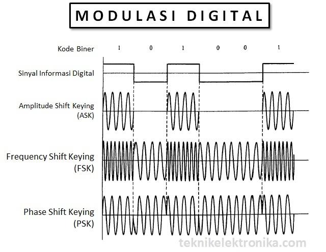 Pengertian Modulasi Digital dan jenis-jenisnya