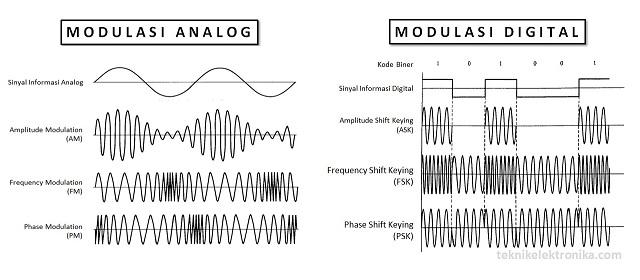 pengertian-modulasi-dan-jenis-jenis-modulasi