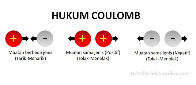 Pengertian dan Bunyi Hukum Coulomb