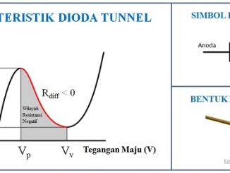 Pengertian Dioda Tunnel (Dioda Terowong) dan Karakteristik Dioda Tunnel