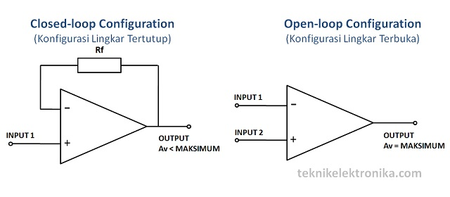 Konfigurasi Op-Amp (Closed loop and Open Loop)