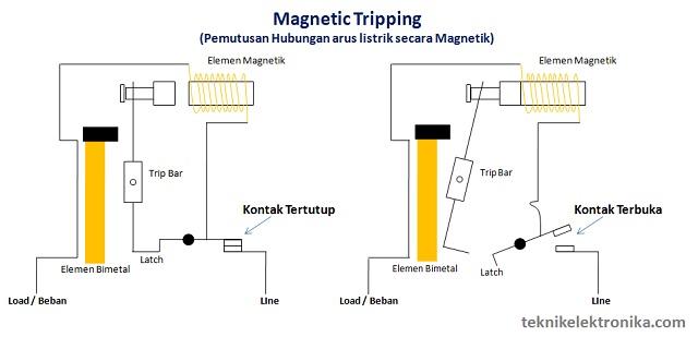 Cara Kerja MCB dengan Magnetic Tripping