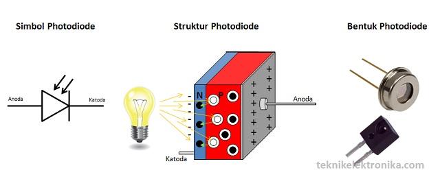 Pengertian Photodiode dan Prinsip Kerjanya (bentuk, simbol dan struktur Dioda Foto)