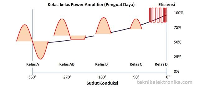 Pengertian power amplifier penguat daya dan kelas kelasnya penguat daya kelas a class a power amplifier ccuart Choice Image