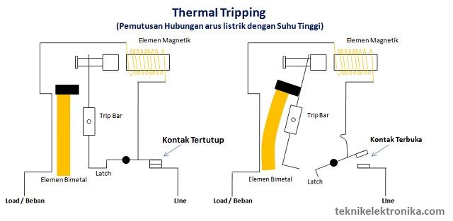 Cara Kerja MCB dengan Thermal Tripping