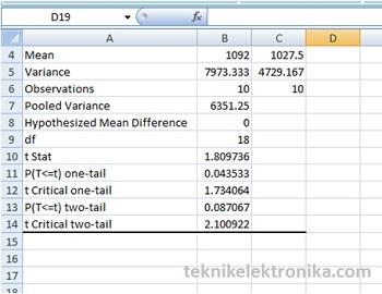 Hasil Uji Hipotesis t-test dengan menggunakan Microsoft Excel