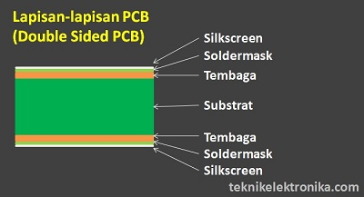 Lapisan-lapisan PCB