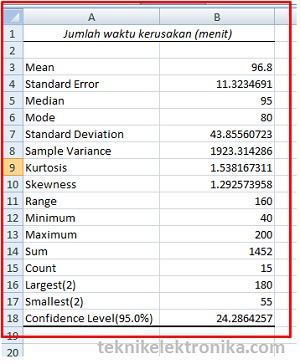 Hasil Analisis Statistik Deskriptif dengan menggunakan Microsoft Excel
