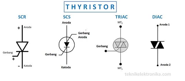 Pengertian Thyristor dan Jenis-jenis Thyristor