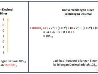Cara Konversi Bilangan Desimal ke Bilangan Biner dan Biner ke Desimal