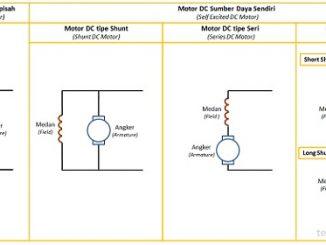 Jenis-jenis Motor DC (Motor Arus Searah)