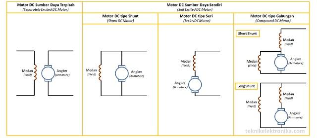 Jenis Jenis Motor Dc Motor Arus Searah Teknik Elektronika