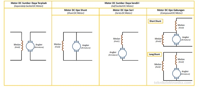 Motor listrik dc archives teknik elektronika jenis jenis motor dc motor arus searah ccuart Gallery